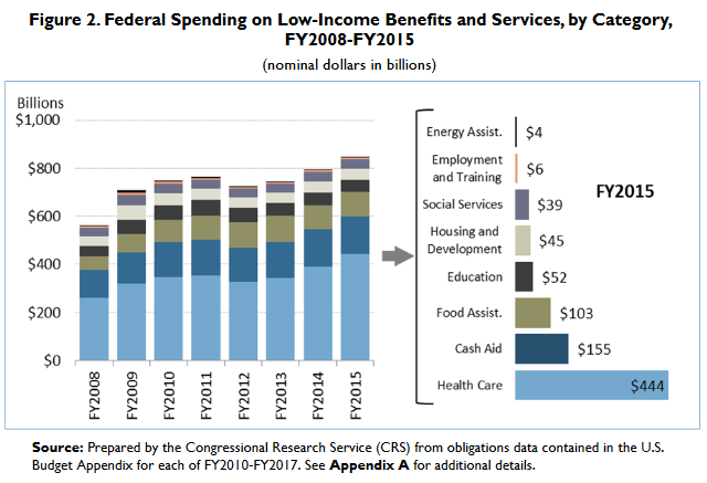 Federal-Spending-Chart-FY2015-CRS-Report
