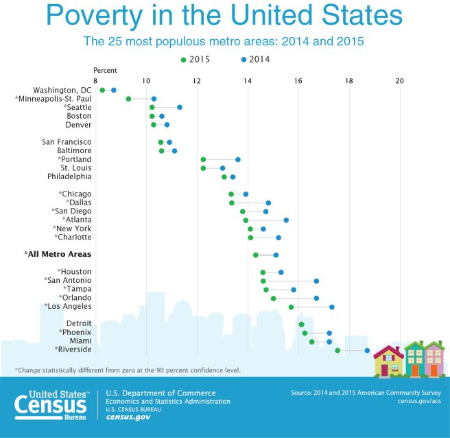 cb16-159_poverty_dot