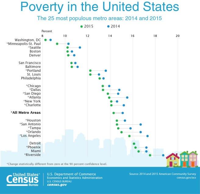 cb16-159_poverty_dot