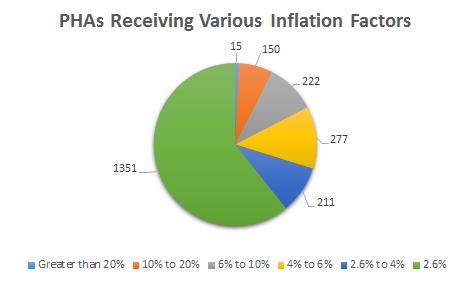 inflationpiechart
